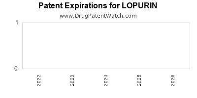 Drug patent expirations by year for LOPURIN
