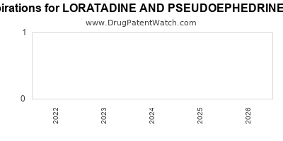 drug patent expirations by year for LORATADINE AND PSEUDOEPHEDRINE SULFATE