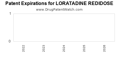 Drug patent expirations by year for LORATADINE REDIDOSE