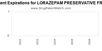 Drug patent expirations by year for LORAZEPAM PRESERVATIVE FREE
