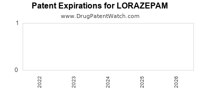Drug patent expirations by year for LORAZEPAM
