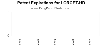 drug patent expirations by year for LORCET-HD