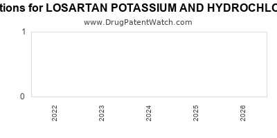 Drug patent expirations by year for LOSARTAN POTASSIUM AND HYDROCHLOROTHIAZIDE