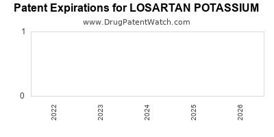 Drug patent expirations by year for LOSARTAN POTASSIUM