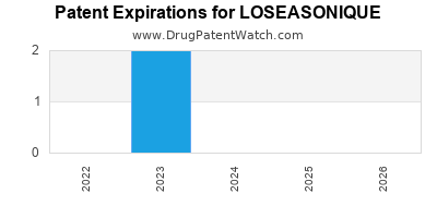 Drug patent expirations by year for LOSEASONIQUE