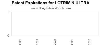 Drug patent expirations by year for LOTRIMIN ULTRA