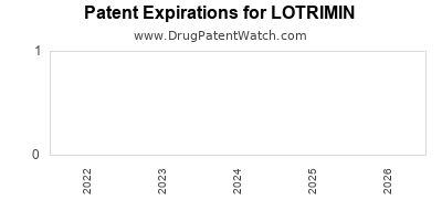 Drug patent expirations by year for LOTRIMIN
