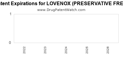 drug patent expirations by year for LOVENOX (PRESERVATIVE FREE)