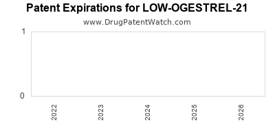 Drug patent expirations by year for LOW-OGESTREL-21