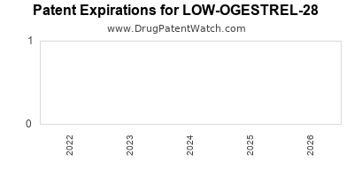 drug patent expirations by year for LOW-OGESTREL-28