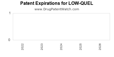 Drug patent expirations by year for LOW-QUEL