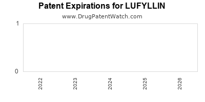 drug patent expirations by year for LUFYLLIN