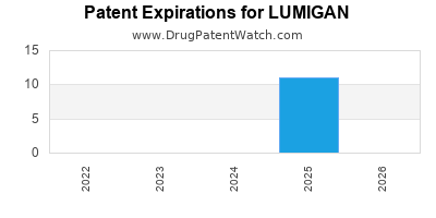 Drug patent expirations by year for LUMIGAN