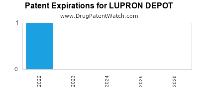 drug patent expirations by year for LUPRON DEPOT