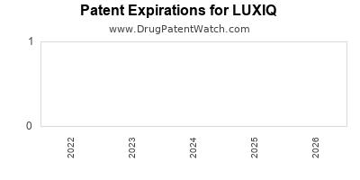 Drug patent expirations by year for LUXIQ