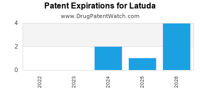 Drug patent expirations by year for Latuda