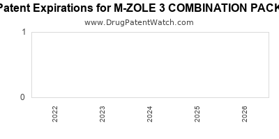 Drug patent expirations by year for M-ZOLE 3 COMBINATION PACK