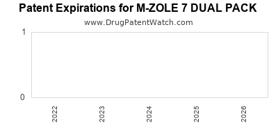 drug patent expirations by year for M-ZOLE 7 DUAL PACK