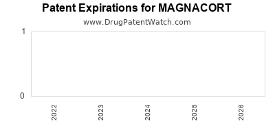 Drug patent expirations by year for MAGNACORT
