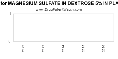 Drug patent expirations by year for MAGNESIUM SULFATE IN DEXTROSE 5% IN PLASTIC CONTAINER