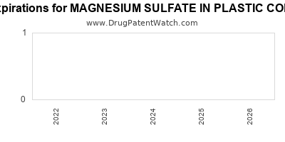 Drug patent expirations by year for MAGNESIUM SULFATE IN PLASTIC CONTAINER