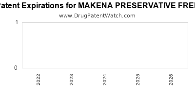 Drug patent expirations by year for MAKENA PRESERVATIVE FREE