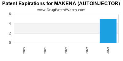 Drug patent expirations by year for MAKENA (AUTOINJECTOR)