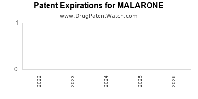 drug patent expirations by year for MALARONE