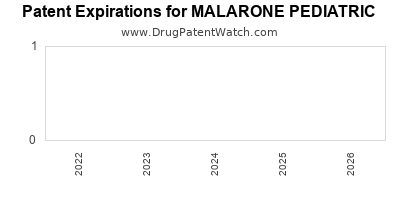 Drug patent expirations by year for MALARONE PEDIATRIC