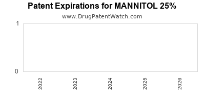 drug patent expirations by year for MANNITOL 25%