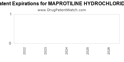 Drug patent expirations by year for MAPROTILINE HYDROCHLORIDE
