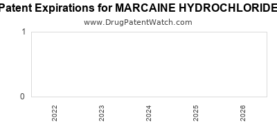 drug patent expirations by year for MARCAINE HYDROCHLORIDE