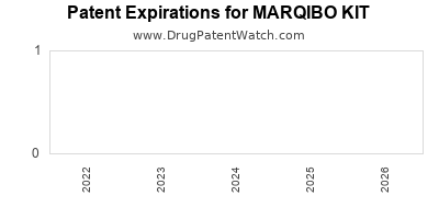 Drug patent expirations by year for MARQIBO KIT