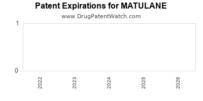 Drug patent expirations by year for MATULANE
