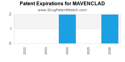 Drug patent expirations by year for MAVENCLAD