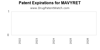 Drug patent expirations by year for MAVYRET