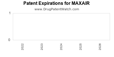 Drug patent expirations by year for MAXAIR