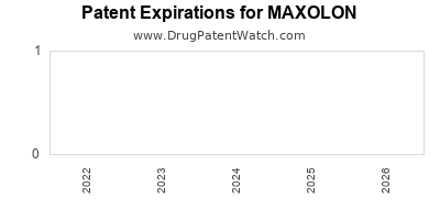 Drug patent expirations by year for MAXOLON
