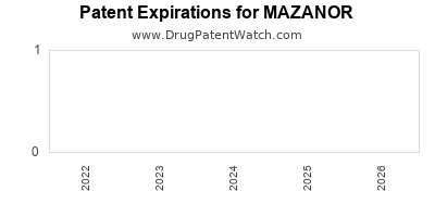 Drug patent expirations by year for MAZANOR