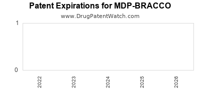 Drug patent expirations by year for MDP-BRACCO