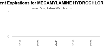 drug patent expirations by year for MECAMYLAMINE HYDROCHLORIDE
