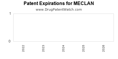 drug patent expirations by year for MECLAN