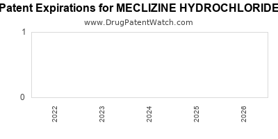drug patent expirations by year for MECLIZINE HYDROCHLORIDE