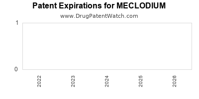 Drug patent expirations by year for MECLODIUM