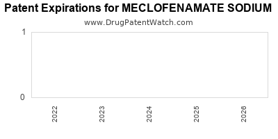 Drug patent expirations by year for MECLOFENAMATE SODIUM
