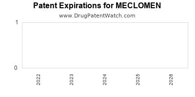 drug patent expirations by year for MECLOMEN