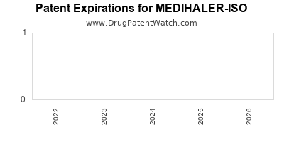 Drug patent expirations by year for MEDIHALER-ISO