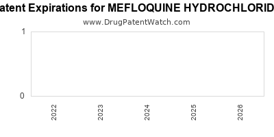 Drug patent expirations by year for MEFLOQUINE HYDROCHLORIDE