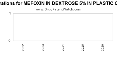 drug patent expirations by year for MEFOXIN IN DEXTROSE 5% IN PLASTIC CONTAINER