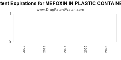 drug patent expirations by year for MEFOXIN IN PLASTIC CONTAINER